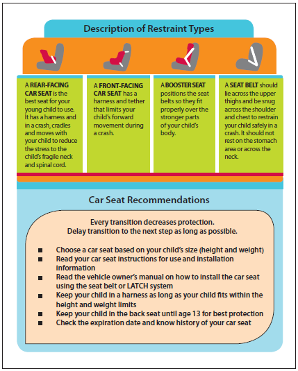 Car Seat Safety | Outagamie County, WI